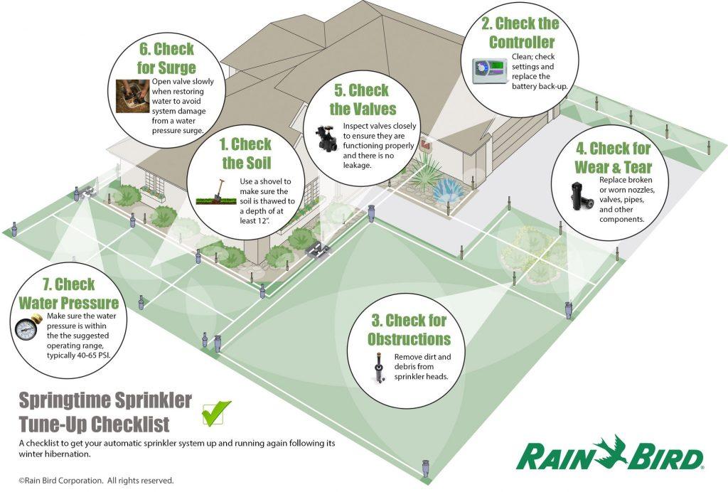 sprinkler tune-up checklist
